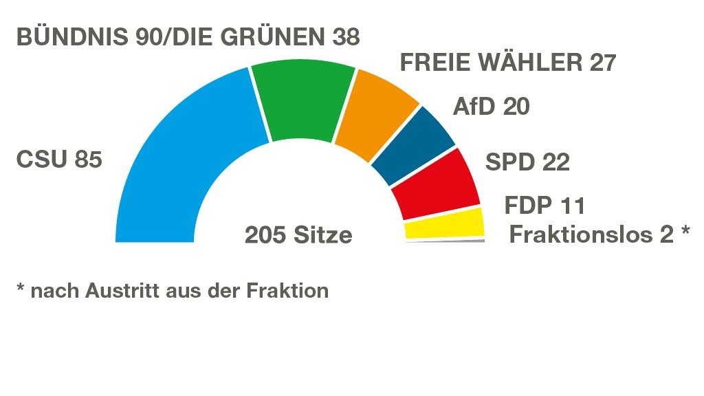 Hep Monatzeder Website Landtag Sitzverteilung