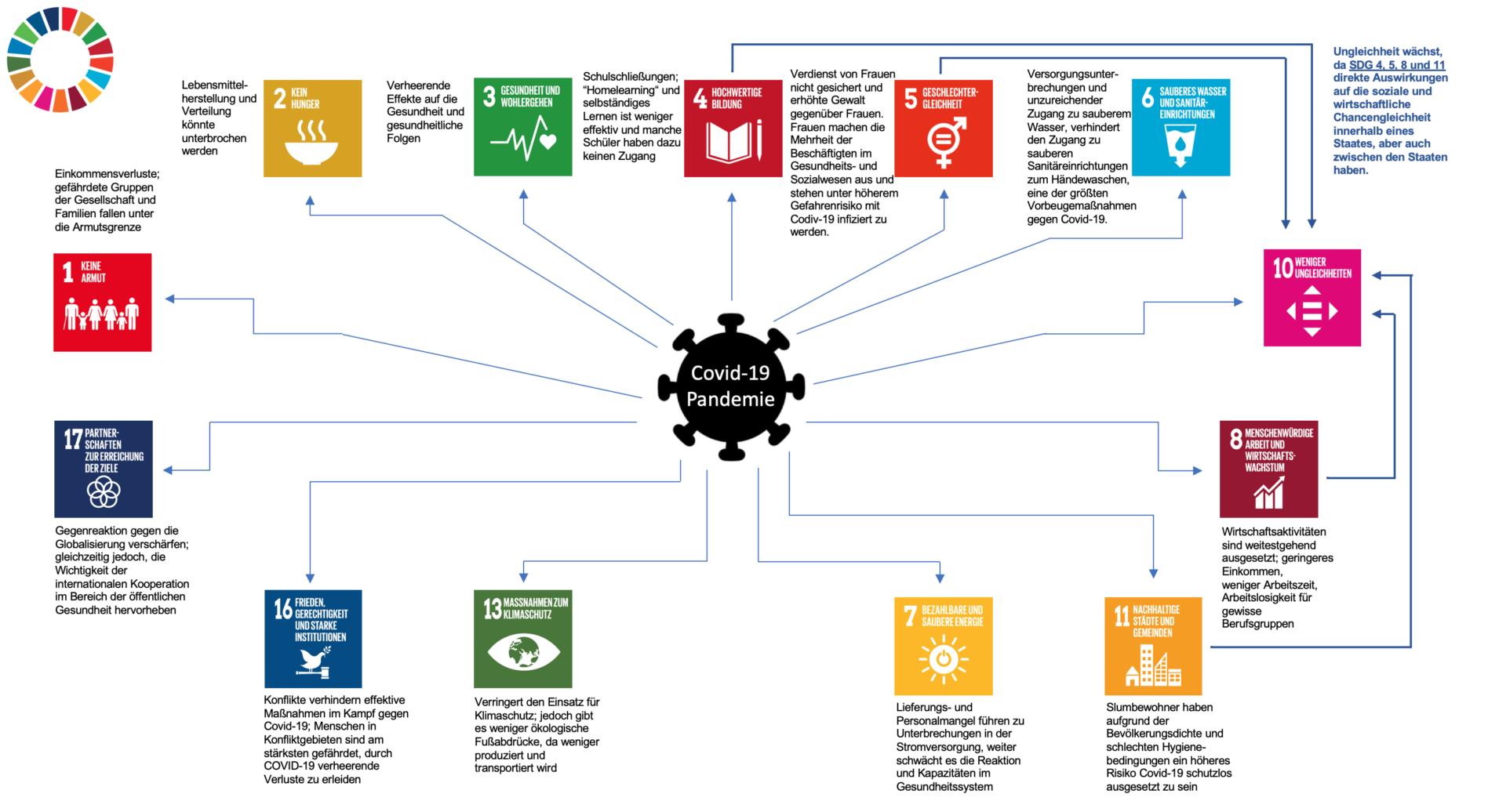 Hep Monatzeder_Themen_Nachhaltigkeit_Covid19_SDGs