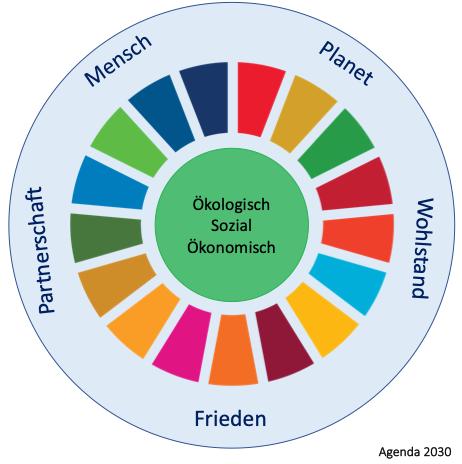 Hep Monatzeder_Website_Themen_Nachhaltigkeit_Agenda2030